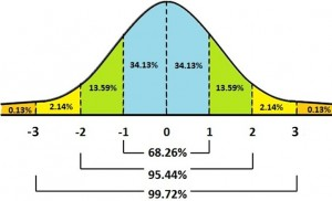 normal-curve-with-percentage
